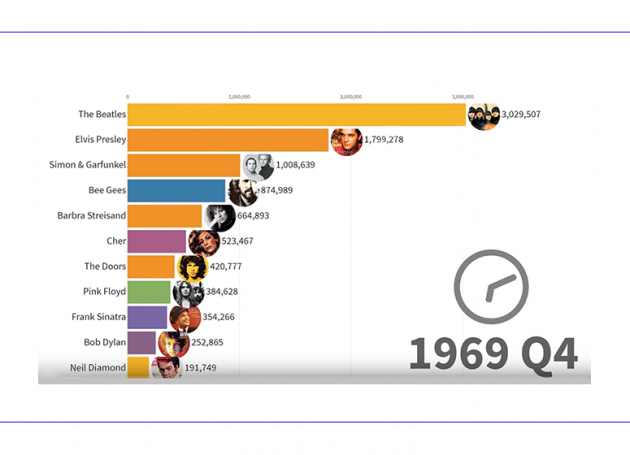 Data Is Beautiful: A Fascinating Time-Lapse Chart Of The Top Selling Recording Artists Of All Time